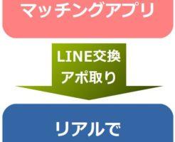出会い系でLINE交換・アポ取り(お誘い)までの流れ