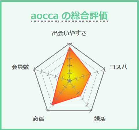 aoccaの総合評価