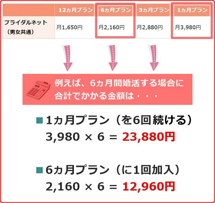 ブライダルネットの「1ヵ月プラン」と「6ヵ月プラン」で6ヵ月間婚活した場合の料金比較