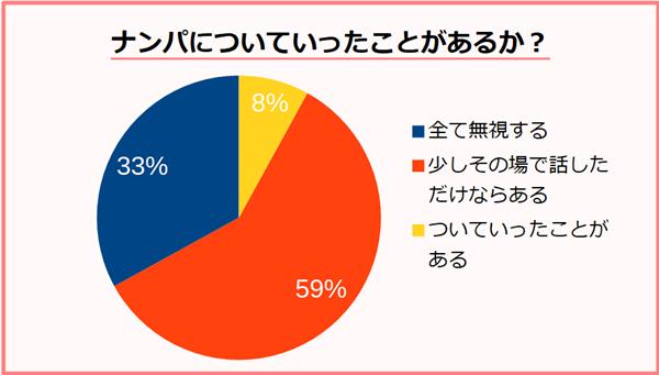 アンケート:ナンパについていったことがあるか?の割合の円グラフ