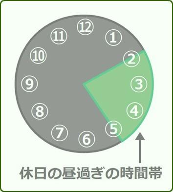 休日の昼過ぎの時間帯(14:00~17:00)