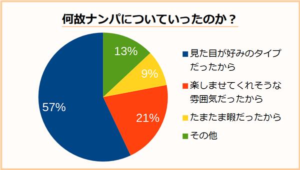 アンケート:ナンパについていった理由の割合の円グラフ
