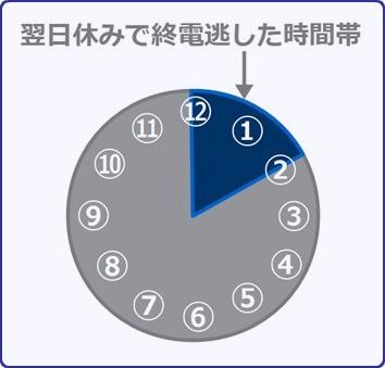 終電逃した時間帯(24:00~26:00)
