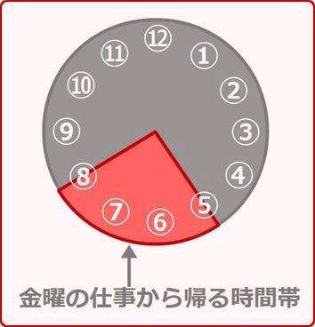 金曜の仕事から帰る時間帯(17:00~20:00)