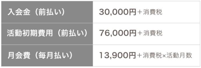 楽天オーネットの料金(入会金、活動初期費用、月会費)