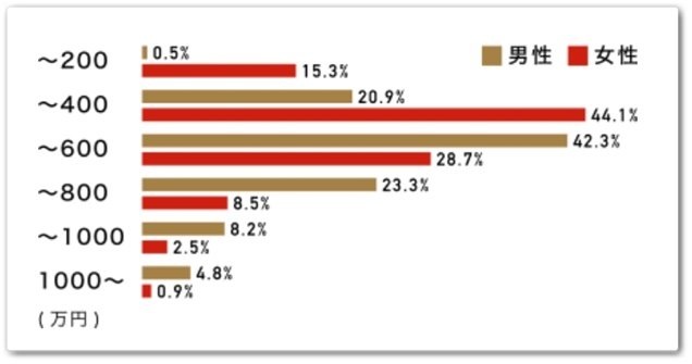 パートナーエージェント会員の年収の某グラフ