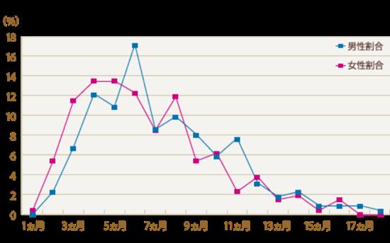 サンマリエ会員の平均的な婚活期間